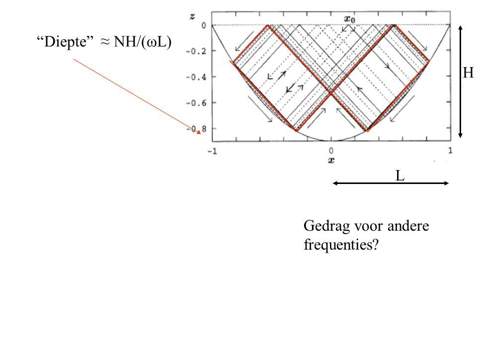 Diepte xx Diepte ≈ NH/(ωL) L H Gedrag voor andere frequenties.