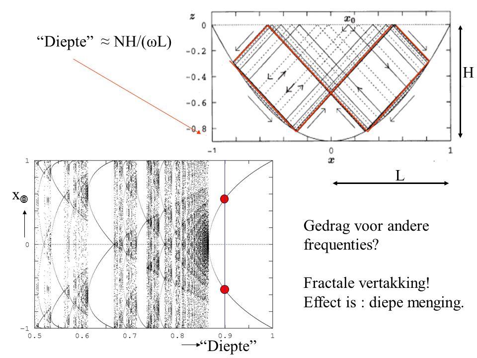 Inertiaalgolven (wind) Interne zwaartekrachts- golven (getij)  menging Getijgenererende kracht, verschilkracht ~1/r 3 Aantrekkingskracht maan en zon centrifugaal kracht Amplitude & Fase van M 2 getij