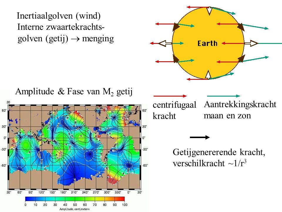 Conclusie: De oceaan's diepe circulatie wordt gedreven door: - Diepe convectie - Menging door schering in golven (Wunsch &Ferrari) Amplitude Waarneming Model Fase Interne getijstromen In de golf van Biscaye Gerkema, Lam & M 2004