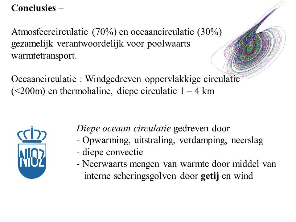 Conclusies – Atmosfeercirculatie (70%) en oceaancirculatie (30%) gezamelijk verantwoordelijk voor poolwaarts warmtetransport.