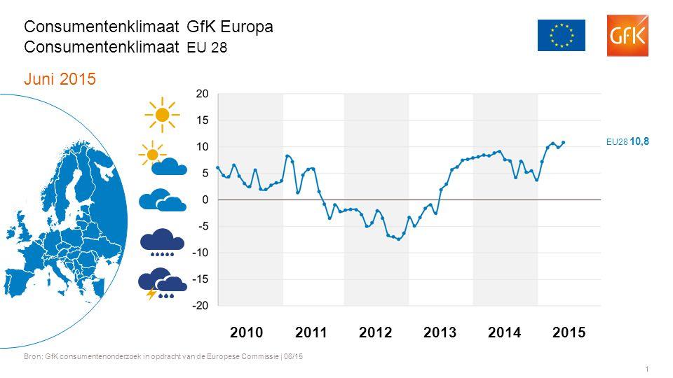 1 Juni 2015 Bron: GfK consumentenonderzoek in opdracht van de Europese Commissie | 06/15 Consumentenklimaat GfK Europa Consumentenklimaat EU 28 201120122013201420102015 EU28 10,8