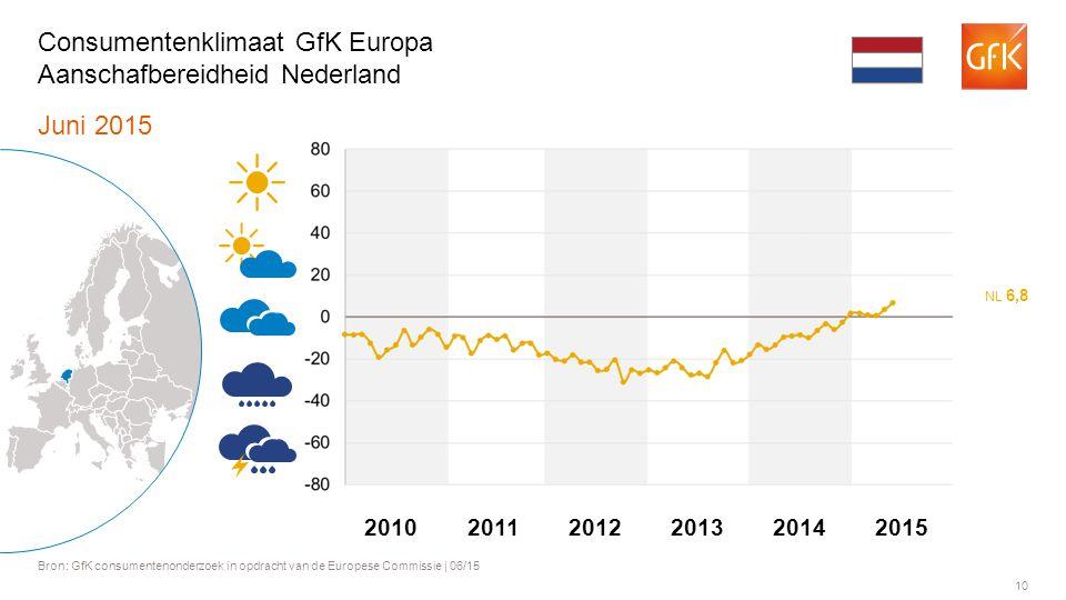 10 Juni 2015 Bron: GfK consumentenonderzoek in opdracht van de Europese Commissie | 06/15 Consumentenklimaat GfK Europa Aanschafbereidheid Nederland NL 6,8 201120122013201420102015