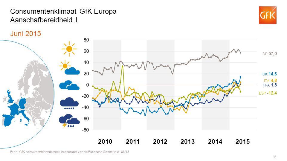 11 Juni 2015 Bron: GfK consumentenonderzoek in opdracht van de Europese Commissie | 06/15 Consumentenklimaat GfK Europa Aanschafbereidheid I ITA 4,8 FRA 1,8 UK 14,6 DE 57,0 ESP -12,4 201120122013201420102015