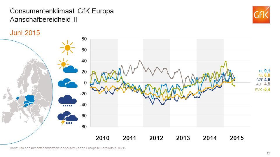 12 Juni 2015 Bron: GfK consumentenonderzoek in opdracht van de Europese Commissie | 06/15 Consumentenklimaat GfK Europa Aanschafbereidheid II AUT 4,8 PL 9,1 NL 6,8 SVK -5,4 CZE 4,9 201120122013201420102015