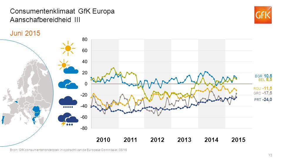 13 Juni 2015 Bron: GfK consumentenonderzoek in opdracht van de Europese Commissie | 06/15 Consumentenklimaat GfK Europa Aanschafbereidheid III BGR 10,5 BEL 8,5 ROU -11,5 GRC -17,5 PRT -24,0 201120122013201420102015