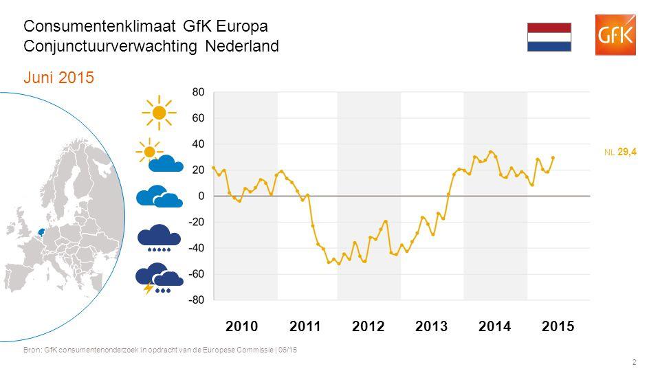 2 Juni 2015 Bron: GfK consumentenonderzoek in opdracht van de Europese Commissie | 06/15 Consumentenklimaat GfK Europa Conjunctuurverwachting Nederland NL 29,4 201120122013201420102015