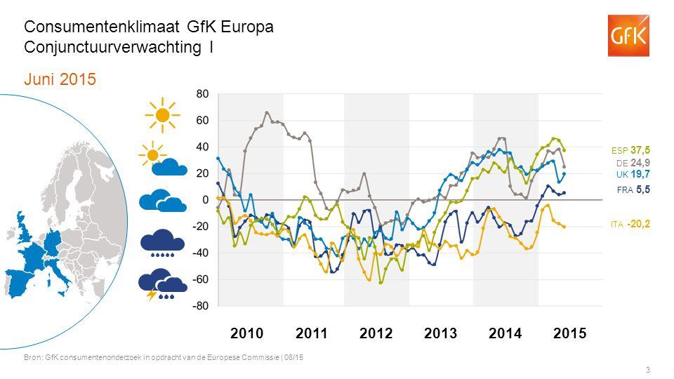 3 Juni 2015 Bron: GfK consumentenonderzoek in opdracht van de Europese Commissie | 06/15 Consumentenklimaat GfK Europa Conjunctuurverwachting I ITA -20,2 FRA 5,5 UK 19,7 DE 24,9 ESP 37,5 201120122013201420102015