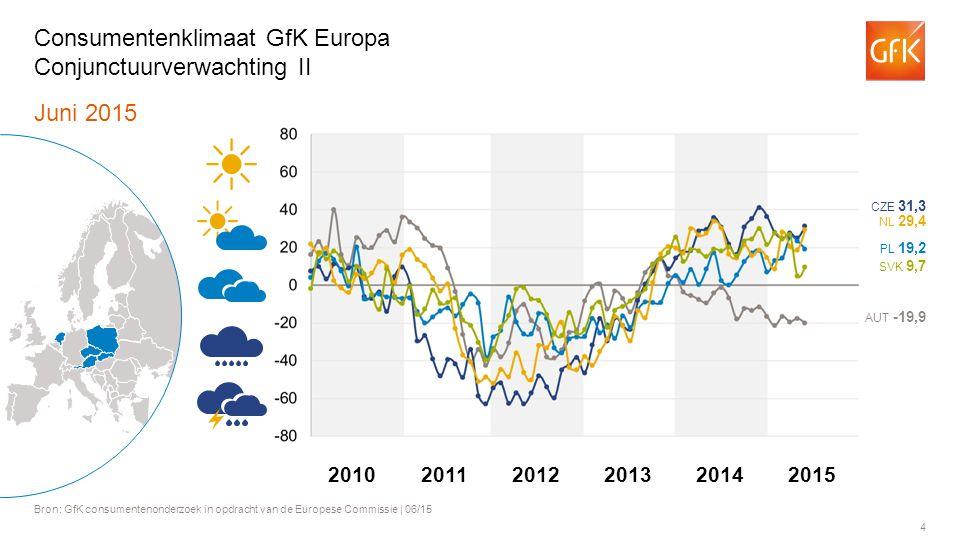 4 Juni 2015 Bron: GfK consumentenonderzoek in opdracht van de Europese Commissie | 06/15 Consumentenklimaat GfK Europa Conjunctuurverwachting II AUT -19,9 PL 19,2 NL 29,4 CZE 31,3 SVK 9,7 201120122013201420102015