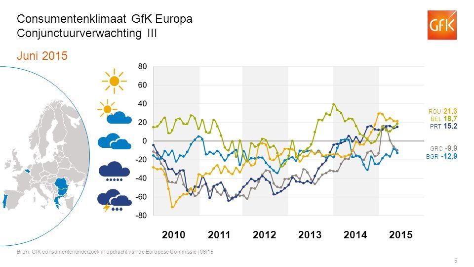 5 Juni 2015 Bron: GfK consumentenonderzoek in opdracht van de Europese Commissie | 06/15 Consumentenklimaat GfK Europa Conjunctuurverwachting III BGR -12,9 BEL 18,7 ROU 21,3 PRT 15,2 GRC -9,9 201120122013201420102015