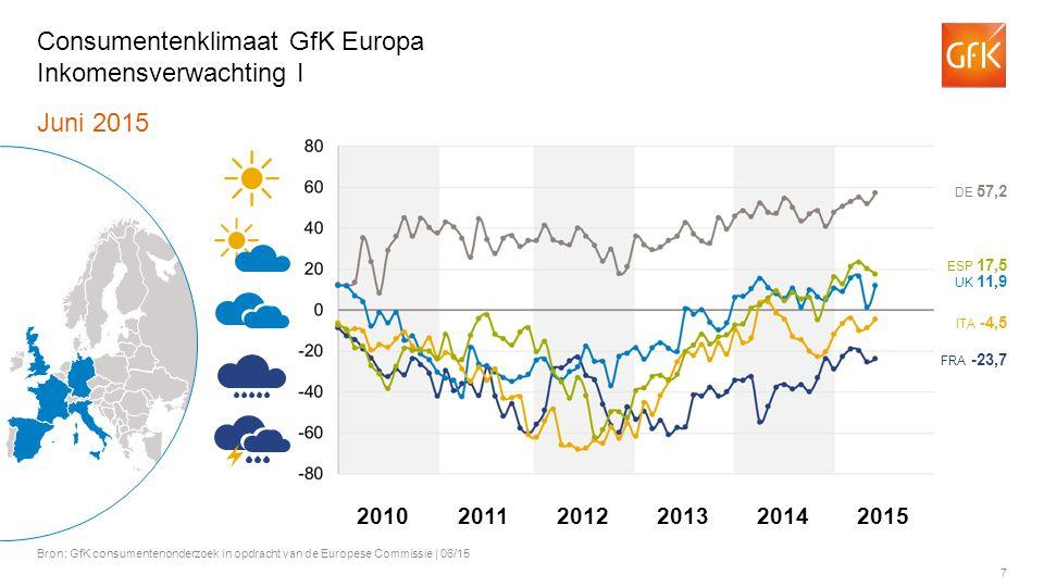 7 Juni 2015 Bron: GfK consumentenonderzoek in opdracht van de Europese Commissie | 06/15 Consumentenklimaat GfK Europa Inkomensverwachting I FRA -23,7 ITA -4,5 UK 11,9 ESP 17,5 DE 57,2 201120122013201420102015