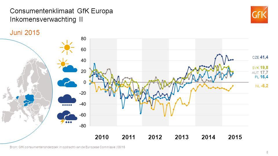 8 Juni 2015 Bron: GfK consumentenonderzoek in opdracht van de Europese Commissie | 06/15 Consumentenklimaat GfK Europa Inkomensverwachting II AUT 17,7 PL 16,4 NL -6,2 SVK 19,8 CZE 41,4 201120122013201420102015