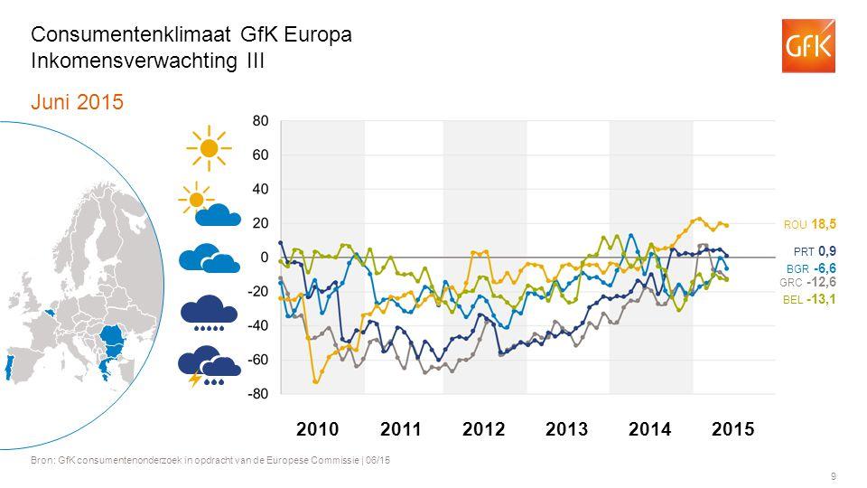 9 Juni 2015 Bron: GfK consumentenonderzoek in opdracht van de Europese Commissie | 06/15 Consumentenklimaat GfK Europa Inkomensverwachting III BGR -6,6 BEL -13,1 ROU 18,5 PRT 0,9 GRC -12,6 201120122013201420102015