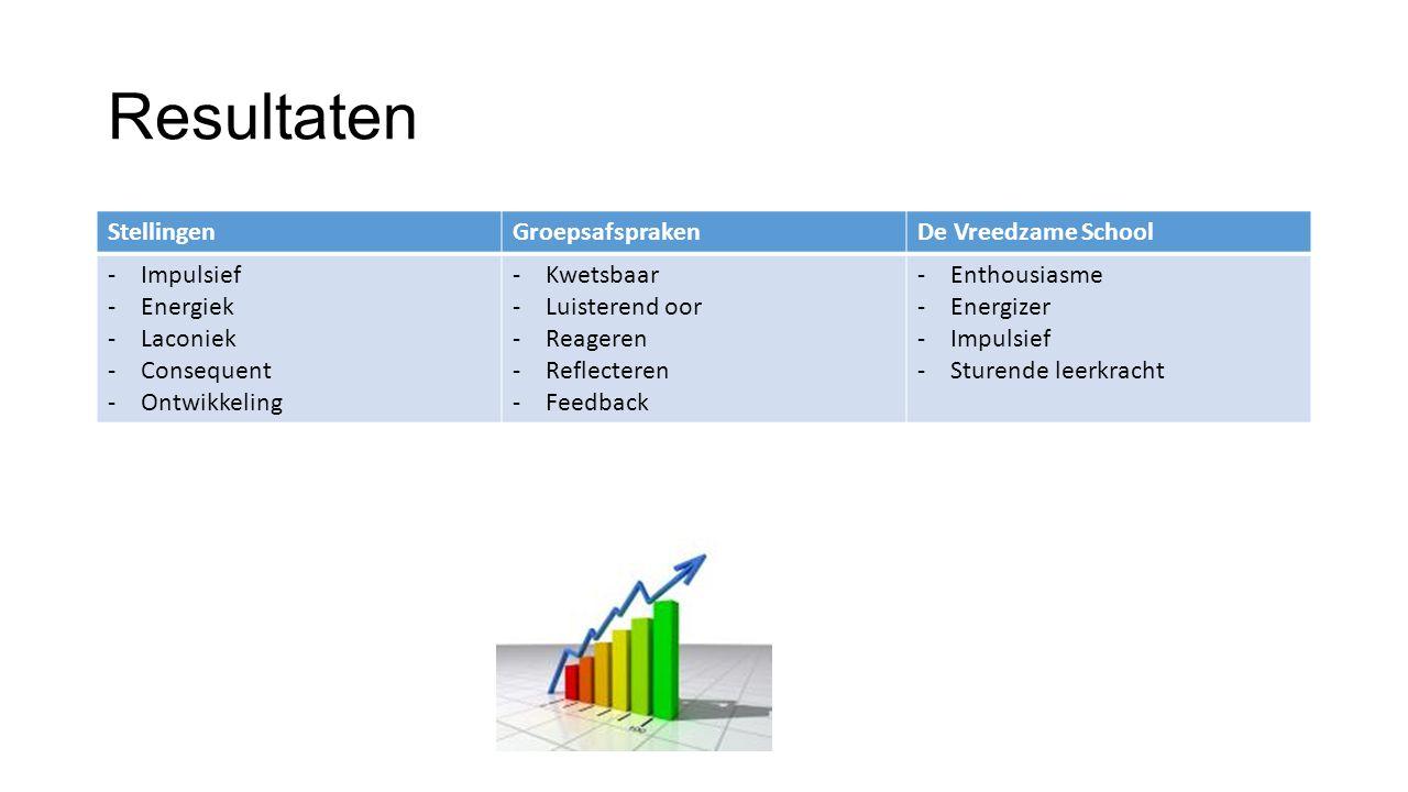 Resultaten StellingenGroepsafsprakenDe Vreedzame School -Impulsief -Energiek -Laconiek -Consequent -Ontwikkeling -Kwetsbaar -Luisterend oor -Reageren