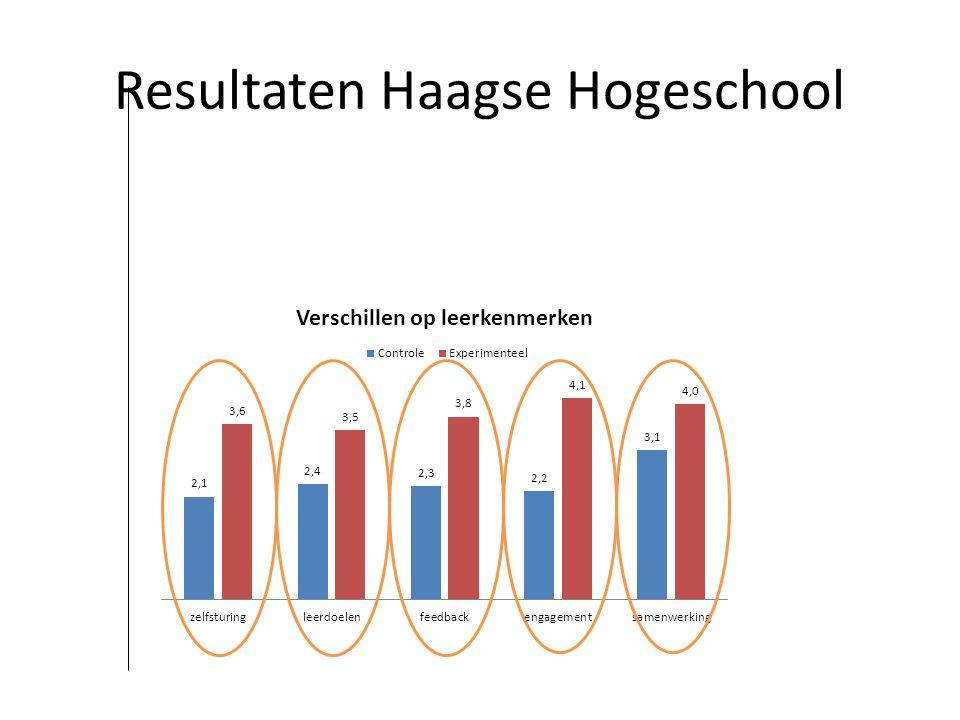 Resultaten Haagse Hogeschool