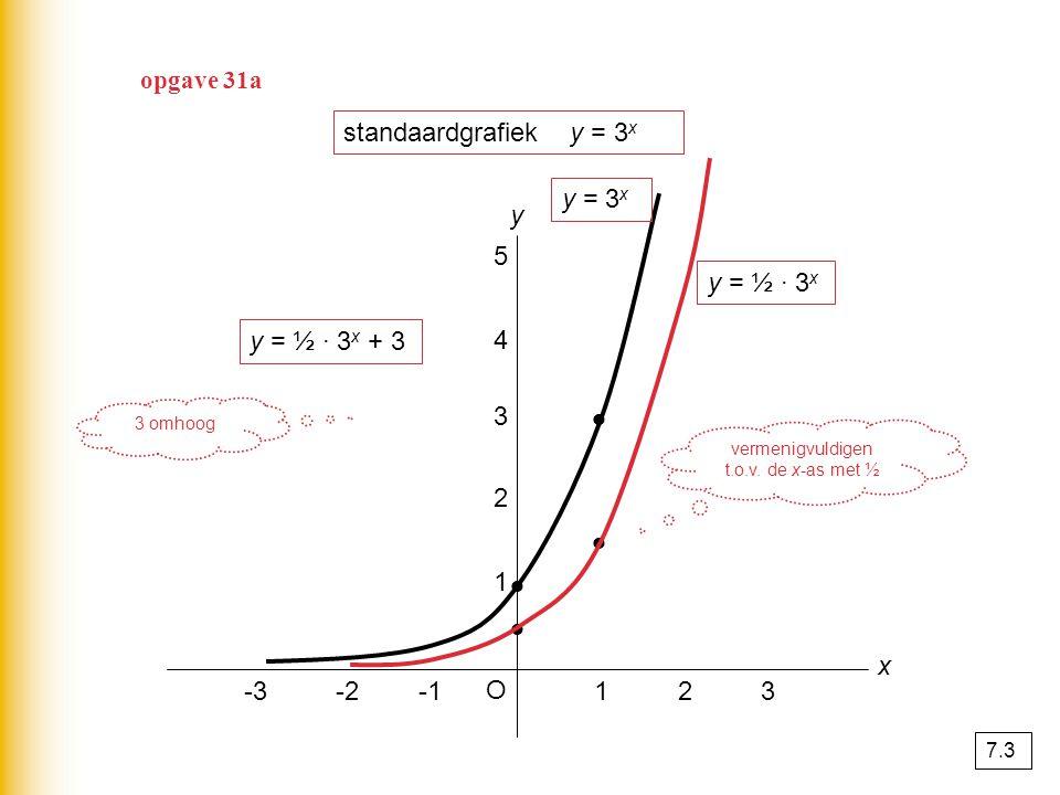 standaardgrafiek y = 3 x y O x 123-2-3 1 2 3 4 5 y = 3 x y = ½ · 3 x y = ½ · 3 x + 3 vermenigvuldigen t.o.v.