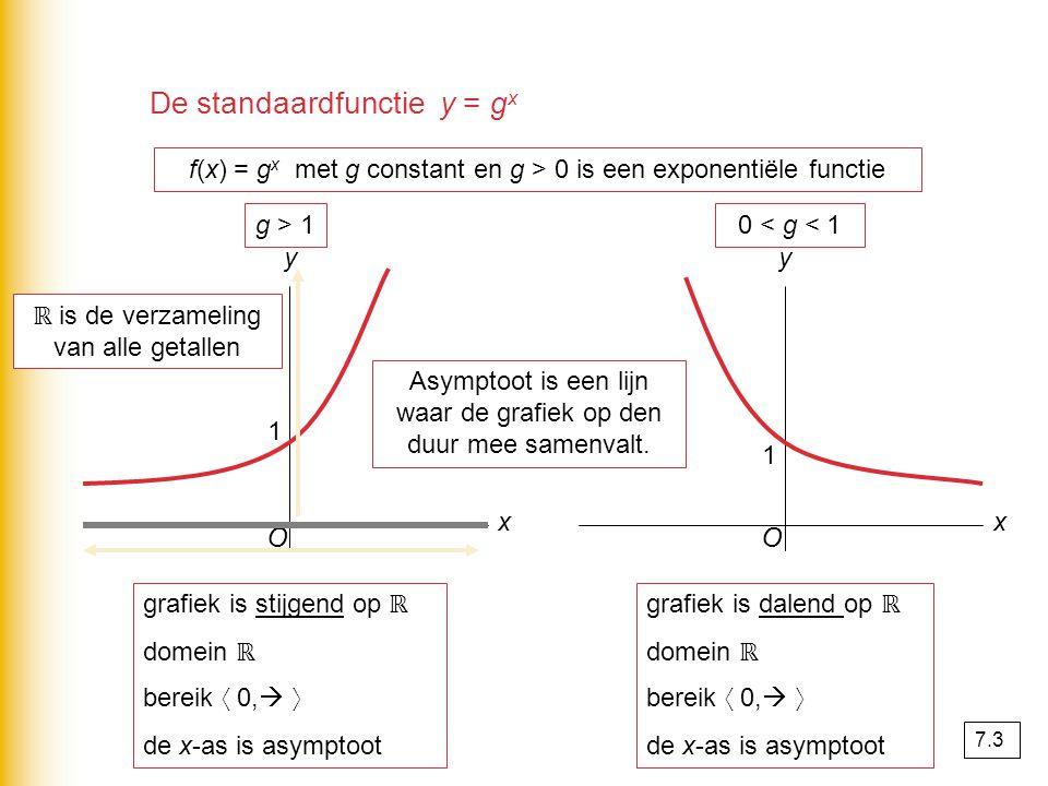 De standaardfunctie y = g x f(x) = g x met g constant en g > 0 is een exponentiële functie O x y O x y g > 10 < g < 1 1 1 grafiek is stijgend op ℝ domein ℝ bereik 〈 0,  〉 de x-as is asymptoot grafiek is dalend op ℝ domein ℝ bereik 〈 0,  〉 de x-as is asymptoot Asymptoot is een lijn waar de grafiek op den duur mee samenvalt.