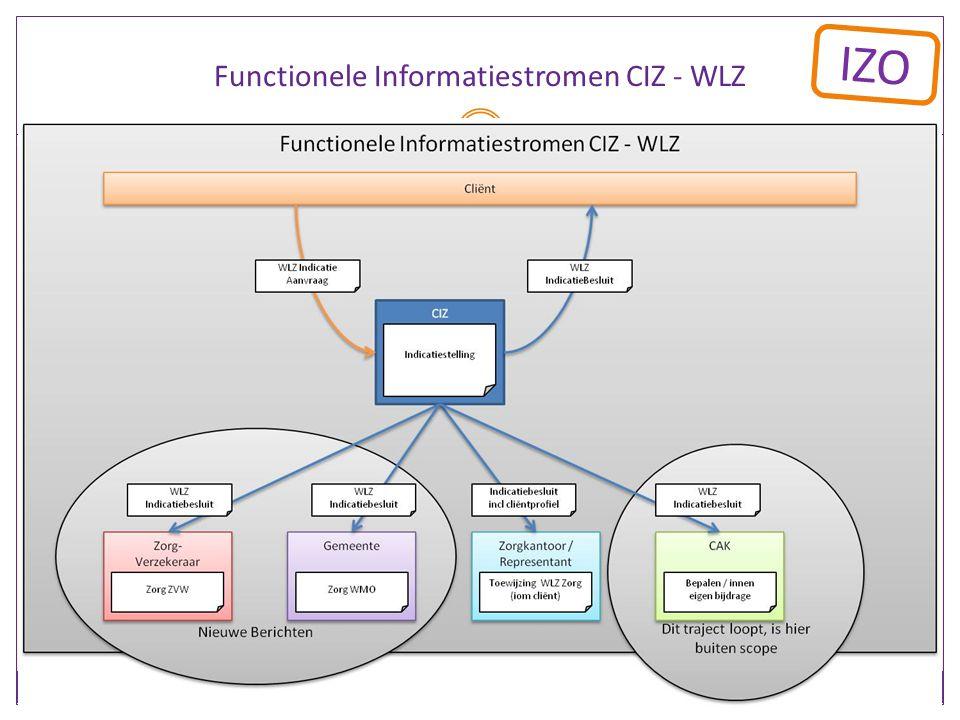 IZO Functionele Informatiestromen CIZ - WLZ