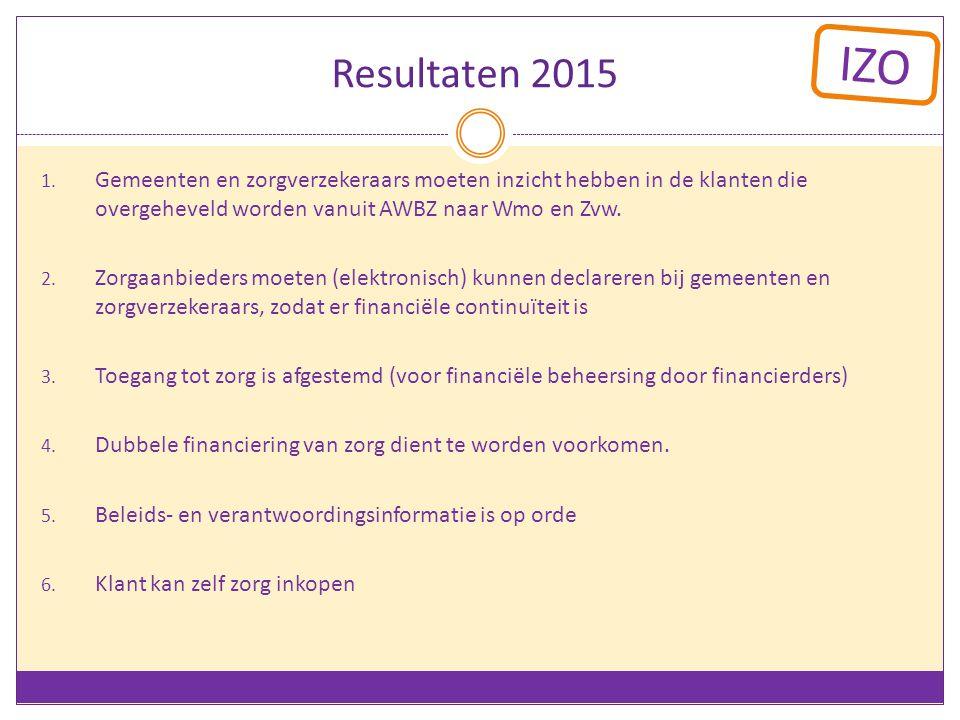 IZO Resultaten 2015 1. Gemeenten en zorgverzekeraars moeten inzicht hebben in de klanten die overgeheveld worden vanuit AWBZ naar Wmo en Zvw. 2. Zorga