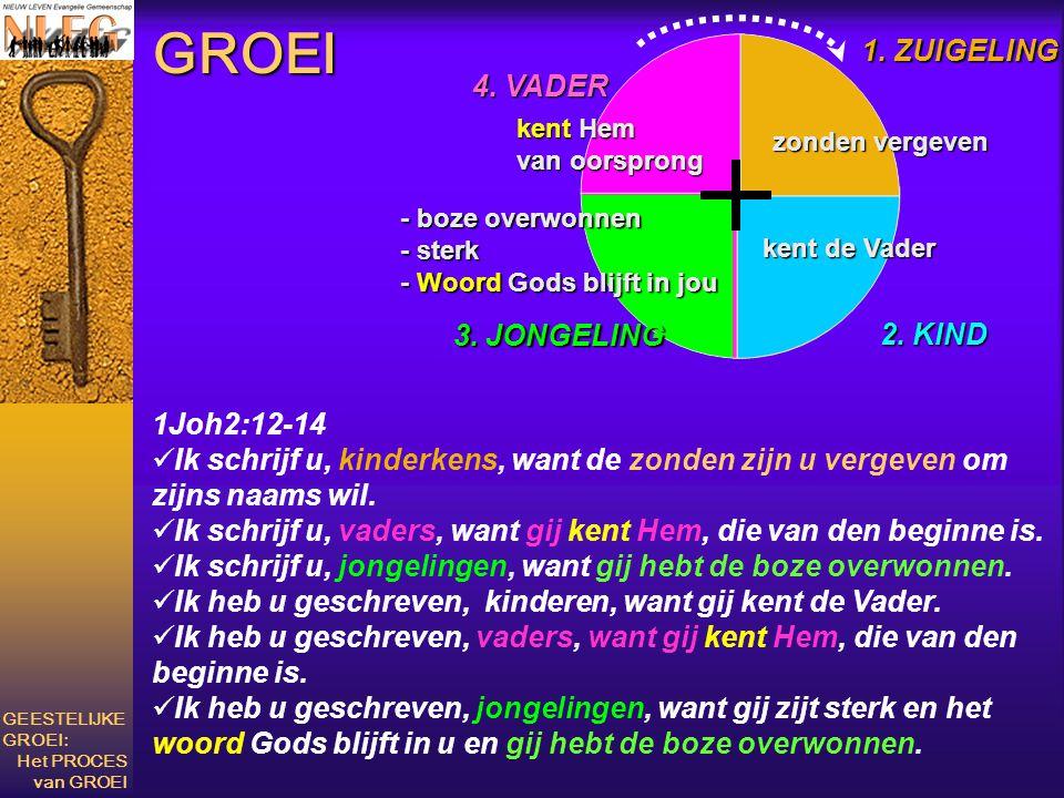kent de Vader 2. KIND kent Hem van oorsprong 4. VADER 1. ZUIGELING zonden vergeven 1Joh2:12-14 Ik schrijf u, kinderkens, want de zonden zijn u vergeve