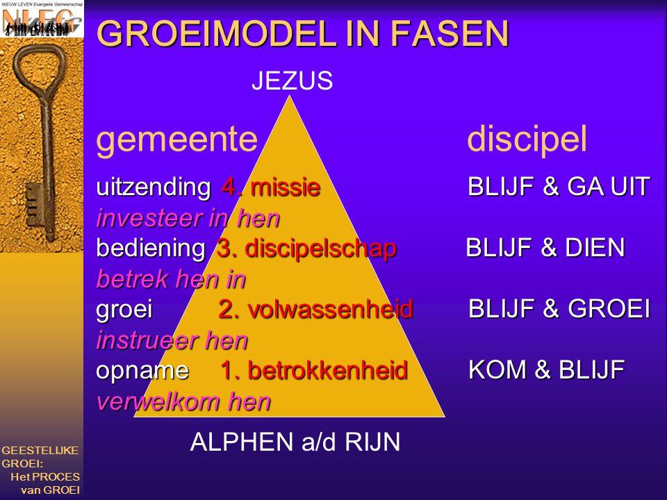 bediening 3. discipelschap BLIJF & DIEN betrek hen in uitzending 4. missie BLIJF & GA UIT investeer in hen groei 2. volwassenheid BLIJF & GROEI instru