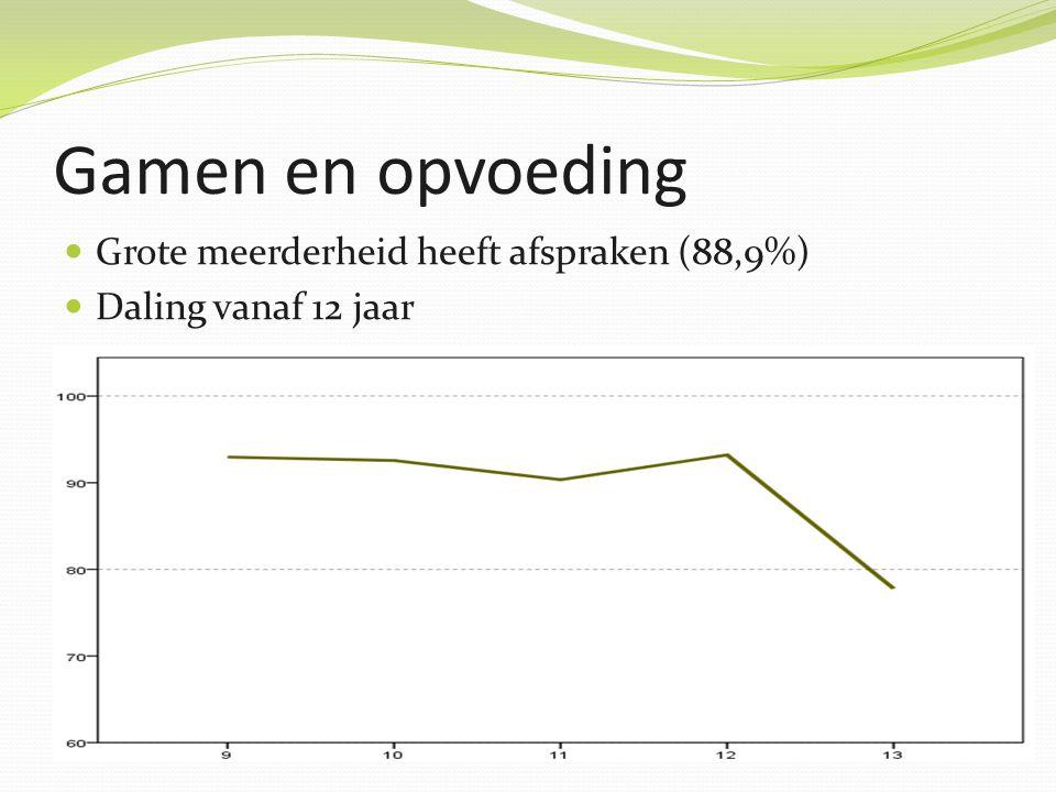 Gamen en opvoeding Grote meerderheid heeft afspraken (88,9%) Daling vanaf 12 jaar