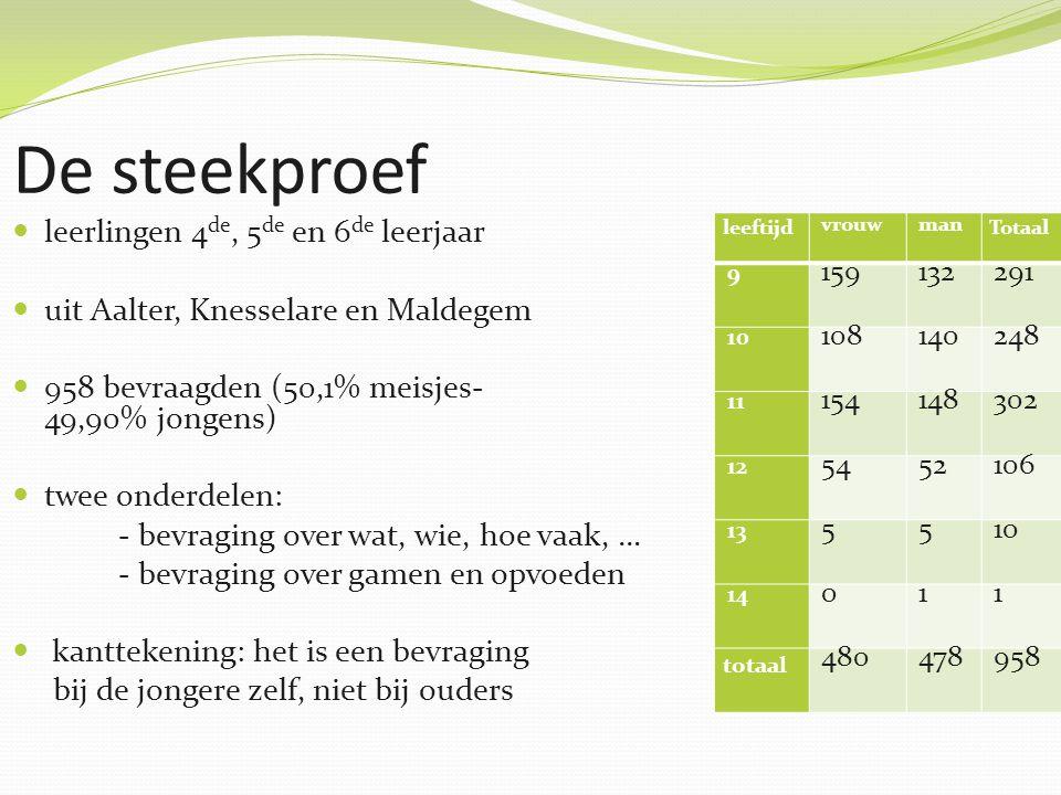 De steekproef leerlingen 4 de, 5 de en 6 de leerjaar uit Aalter, Knesselare en Maldegem 958 bevraagden (50,1% meisjes- 49,90% jongens) twee onderdelen: - bevraging over wat, wie, hoe vaak, … - bevraging over gamen en opvoeden kanttekening: het is een bevraging bij de jongere zelf, niet bij ouders leeftijd vrouwman Totaal 9 159132291 10 108140248 11 154148302 12 5452106 13 5510 14 011 totaal 480478958