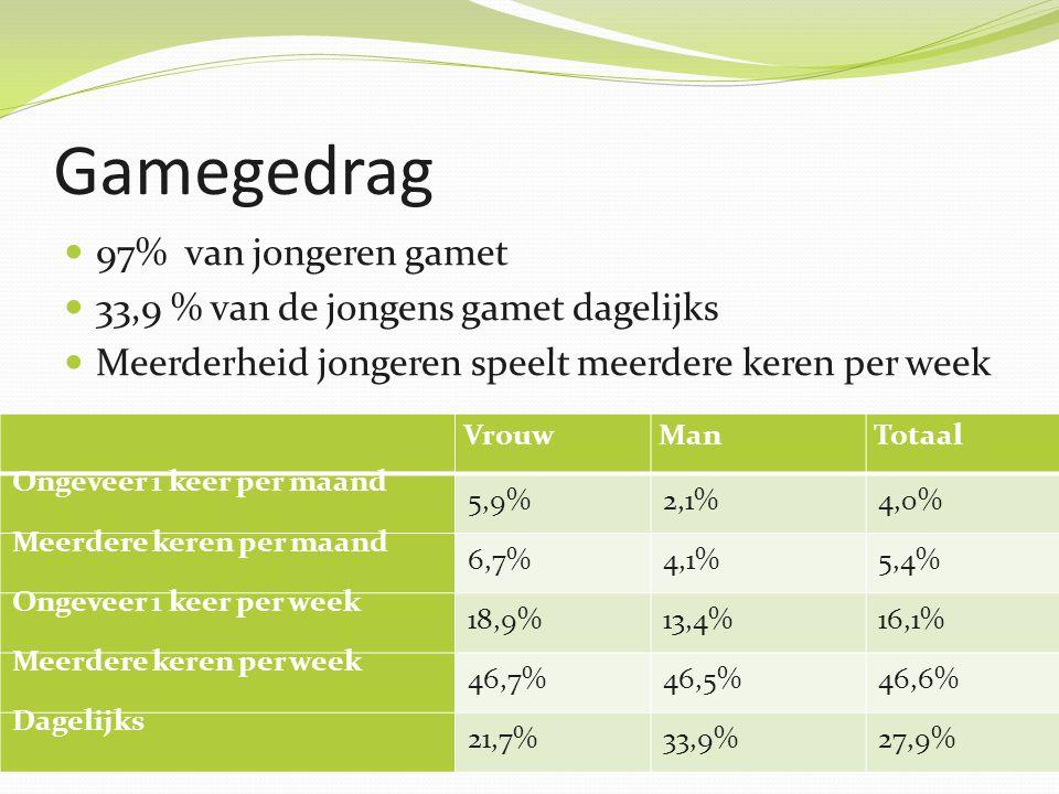 Gamegedrag 97% van jongeren gamet 33,9 % van de jongens gamet dagelijks Meerderheid jongeren speelt meerdere keren per week VrouwManTotaal Ongeveer 1 keer per maand 5,9%2,1%4,0% Meerdere keren per maand 6,7%4,1%5,4% Ongeveer 1 keer per week 18,9%13,4%16,1% Meerdere keren per week 46,7%46,5%46,6% Dagelijks 21,7%33,9%27,9%
