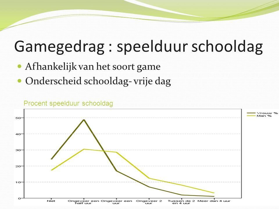 Gamegedrag : speelduur vrije dag Procent speelduur vrije dag Gamen langer op vrije dag Meer dan 4 uur: 13,2% jongen- 5,2 % meisjes
