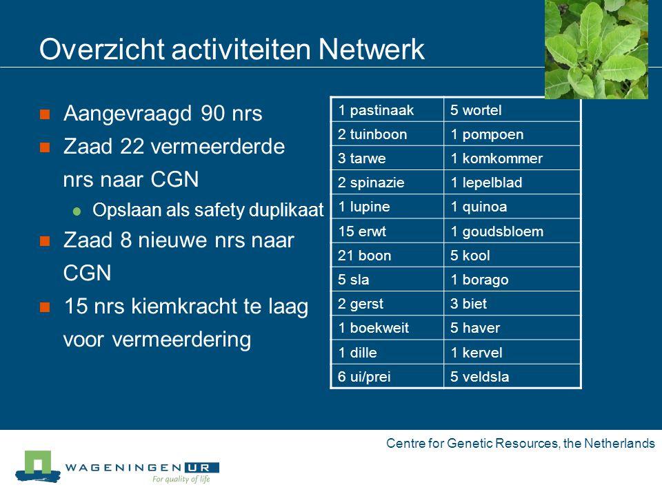 Centre for Genetic Resources, the Netherlands Overzicht urgent te vermeerderen nrs.