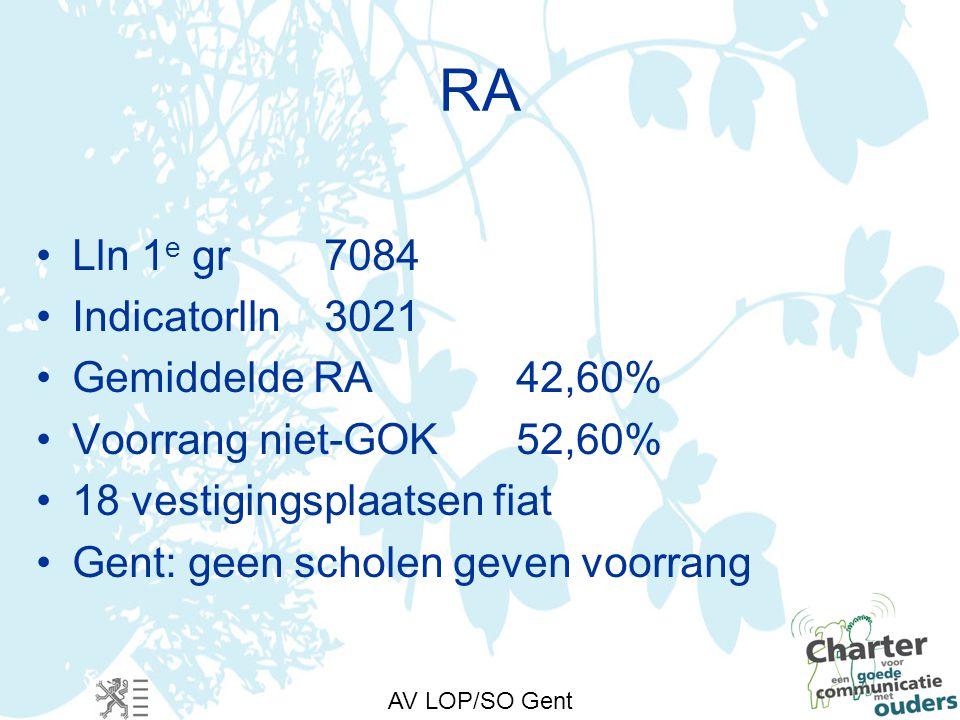 AV LOP/SO Gent RA Lln 1 e gr7084 Indicatorlln3021 Gemiddelde RA42,60% Voorrang niet-GOK52,60% 18 vestigingsplaatsen fiat Gent: geen scholen geven voorrang