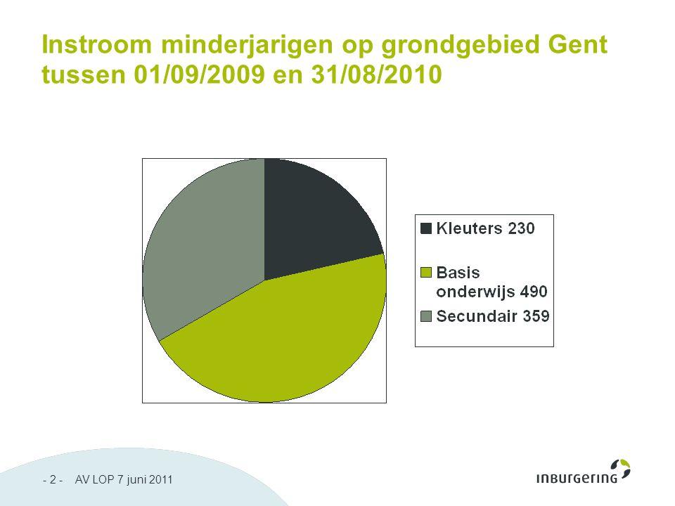 - 2 - AV LOP 7 juni 2011 Instroom minderjarigen op grondgebied Gent tussen 01/09/2009 en 31/08/2010