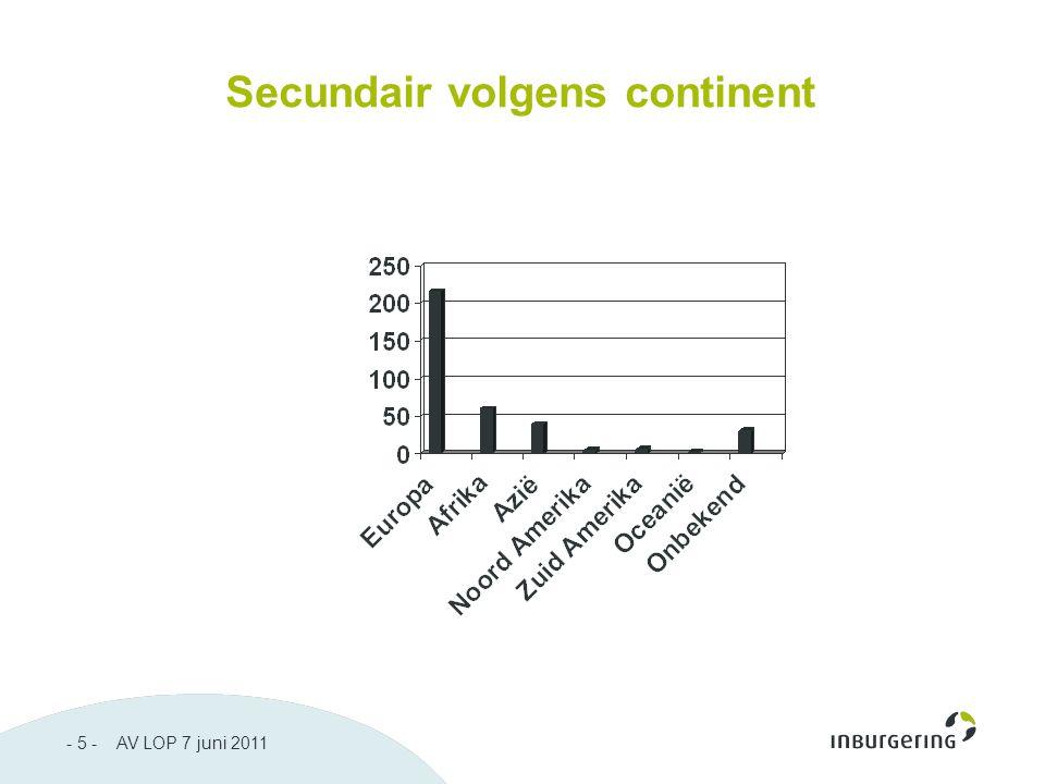 - 5 - AV LOP 7 juni 2011 Secundair volgens continent