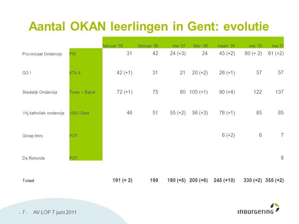 - 7 - AV LOP 7 juni 2011 Aantal OKAN leerlingen in Gent: evolutie februari 05februari 06mei 07febr 08maart 09mei 10mei 11 Provinciaal OnderwijsPM 314224 (+3)2445 (+2)60 (+ 2)61 (+2) GO !KTA II 42 (+1)312120 (+2)26 (+1)57 Stedelijk OnderwijsToren v Babel 72 (+1)7580105 (+1)90 (+4)122137 Vrij katholiek onderwijsVISO Gent 465155 (+2)56 (+3)78 (+1)85 Groep IntroPOT 6 (+2)67 De RotondePOT 8 Totaal 191 (+ 2)199180 (+5)205 (+6)245 (+10)330 (+2)355 (+2)