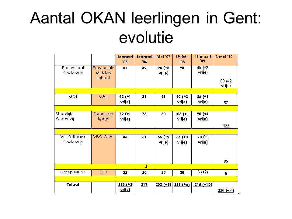 Aantal OKAN leerlingen in Gent: evolutie