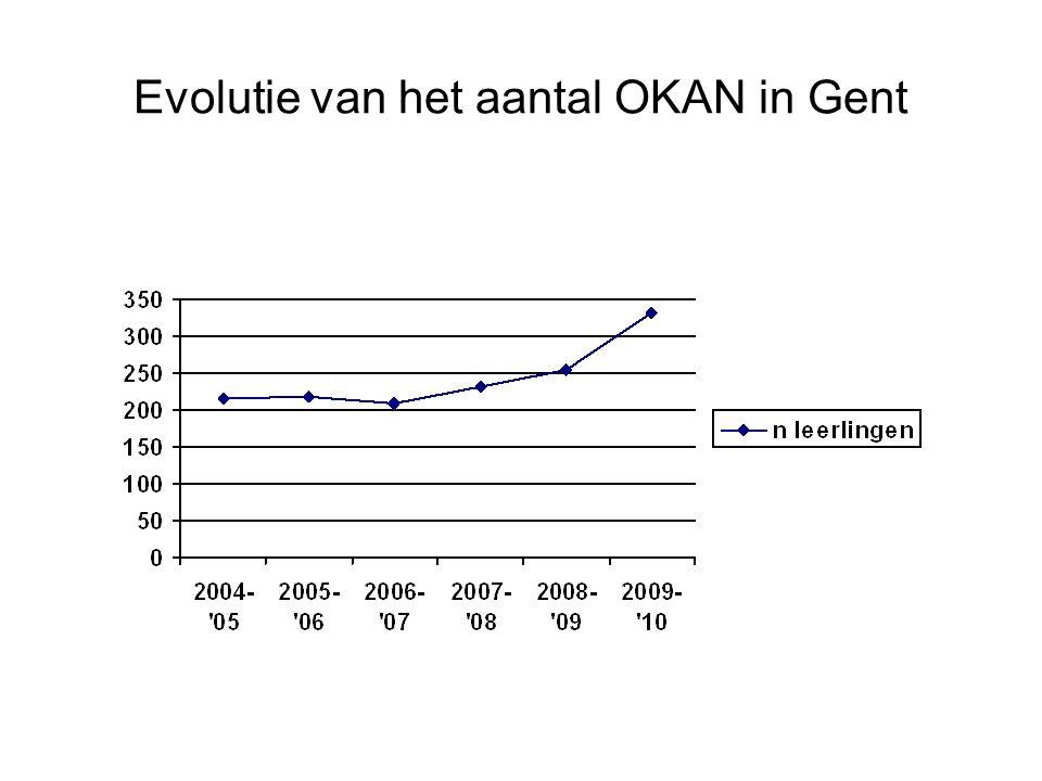 Evolutie van het aantal OKAN in Gent