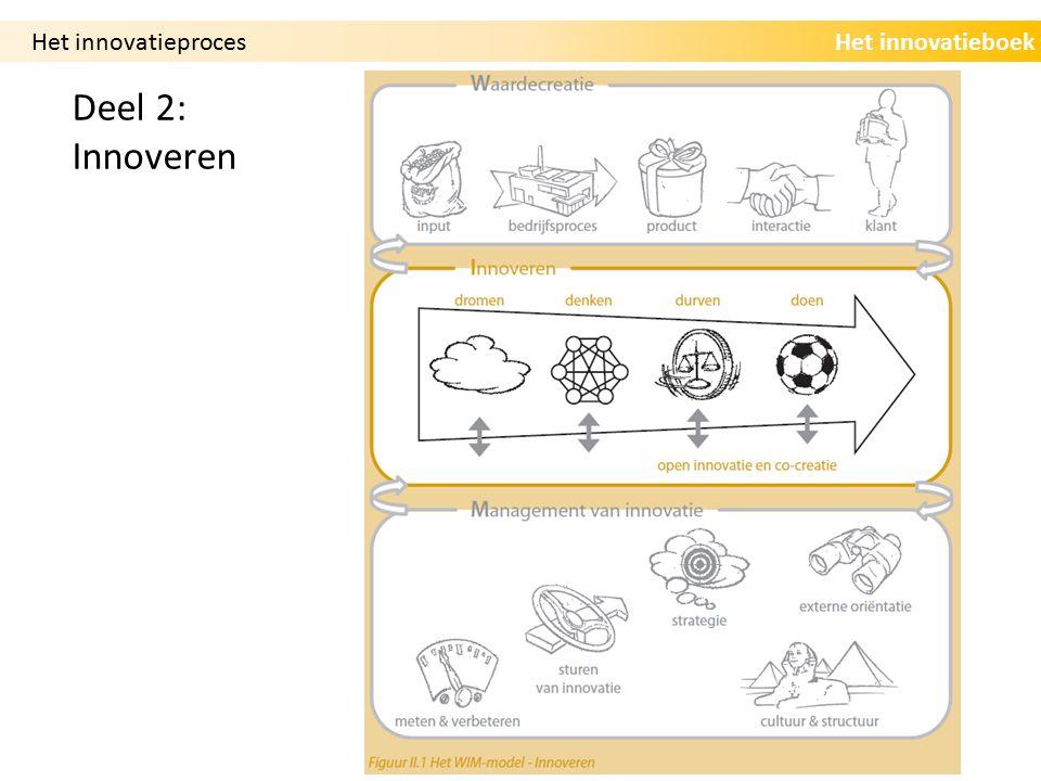 Het innovatieboekHet innovatieproces Deel 2: Innoveren