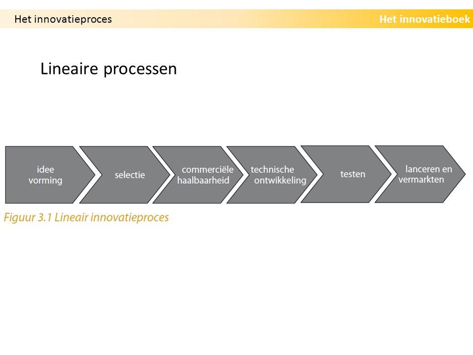 Het innovatieboek Iteratieve processen Het innovatieproces