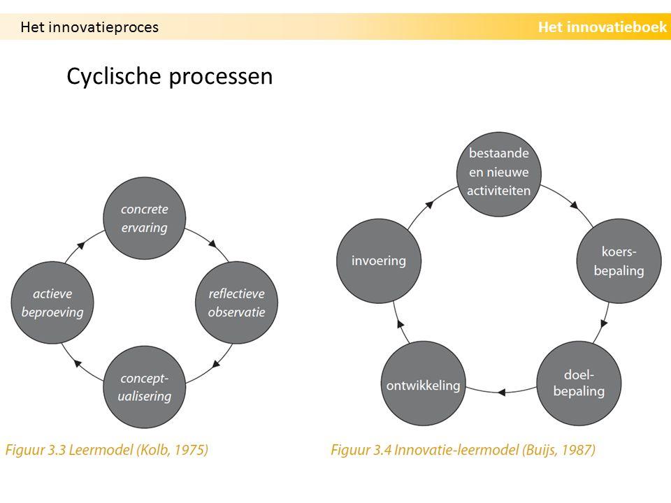 Het innovatieboek Cyclische processen Het innovatieproces