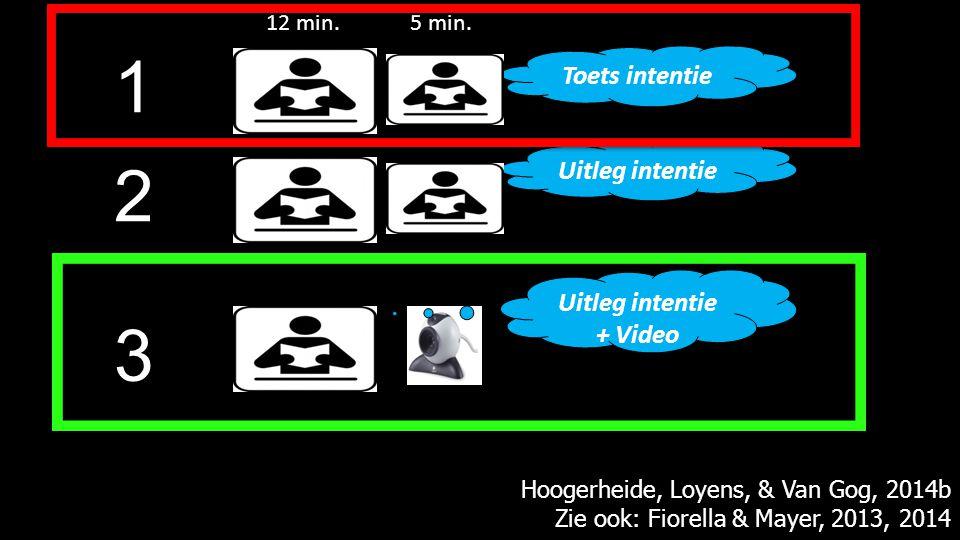 1 2 3 Uitleg intentie Toets intentie Uitleg intentie + Video Hoogerheide, Loyens, & Van Gog, 2014b Zie ook: Fiorella & Mayer, 2013, 2014 12 min.5 min.