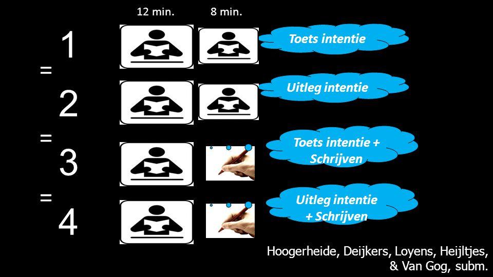 1 2 3 Uitleg intentie Toets intentie Toets intentie + Schrijven Hoogerheide, Deijkers, Loyens, Heijltjes, & Van Gog, subm. 12 min.8 min. Uitleg intent