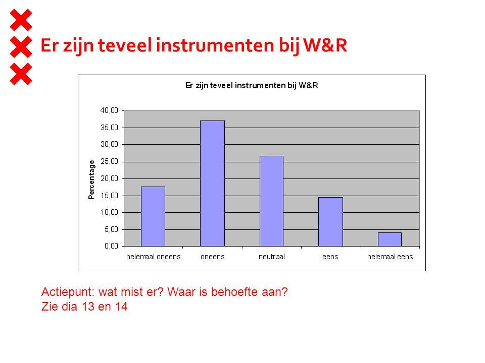 Er zijn teveel instrumenten bij W&R Actiepunt: wat mist er Waar is behoefte aan Zie dia 13 en 14