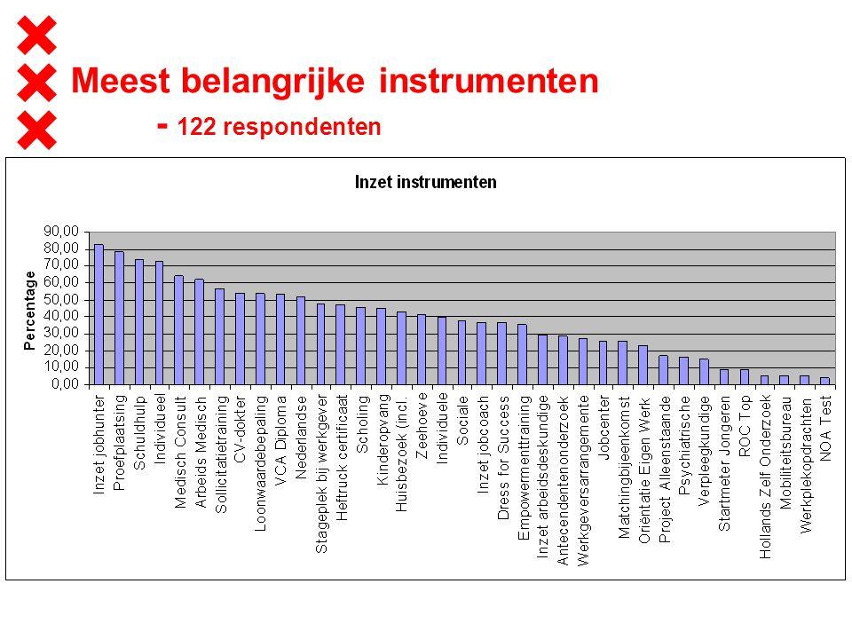 Meest belangrijke instrumenten - 122 respondenten
