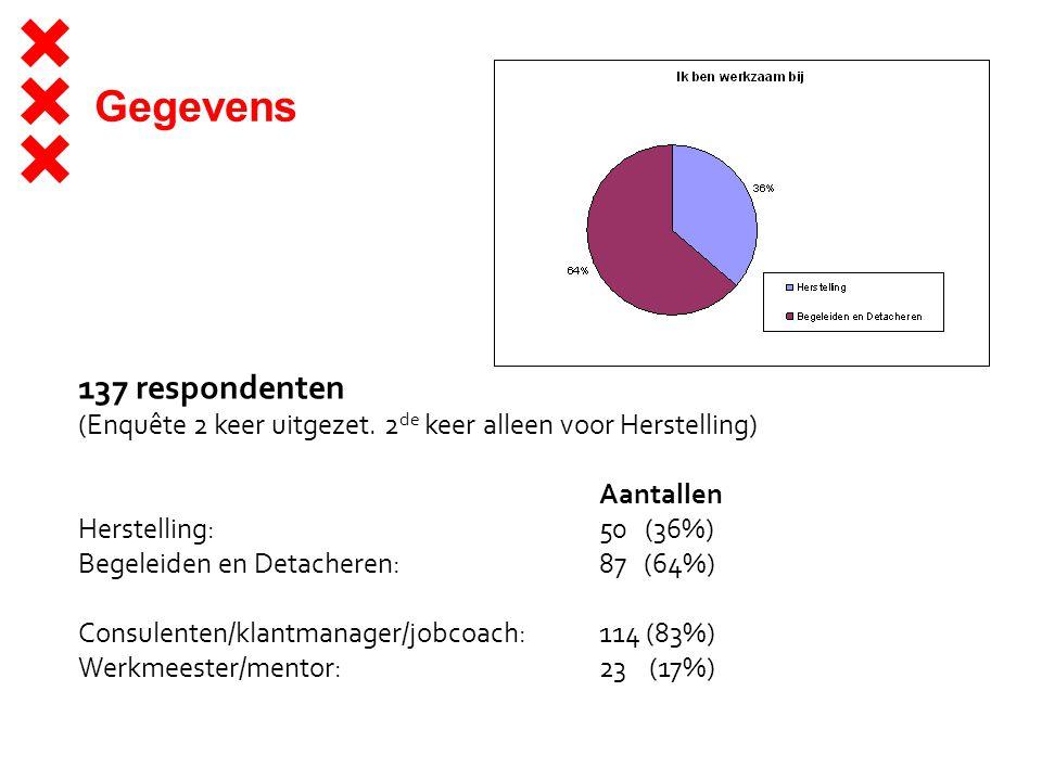 Gegevens 137 respondenten (Enquête 2 keer uitgezet.