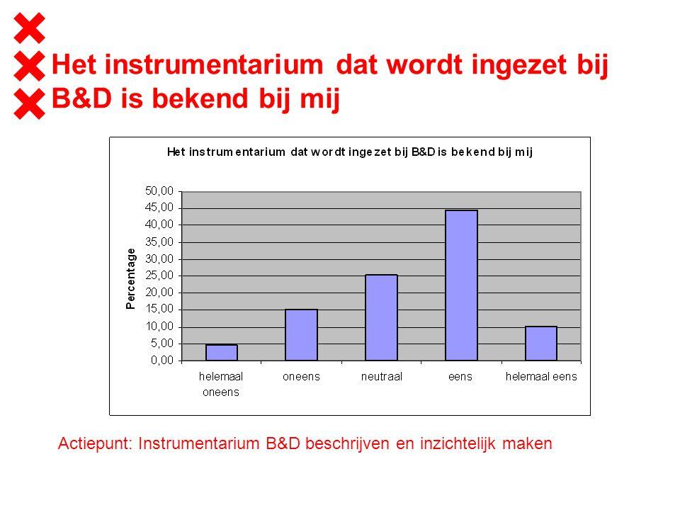 Het instrumentarium dat wordt ingezet bij B&D is bekend bij mij Actiepunt: Instrumentarium B&D beschrijven en inzichtelijk maken