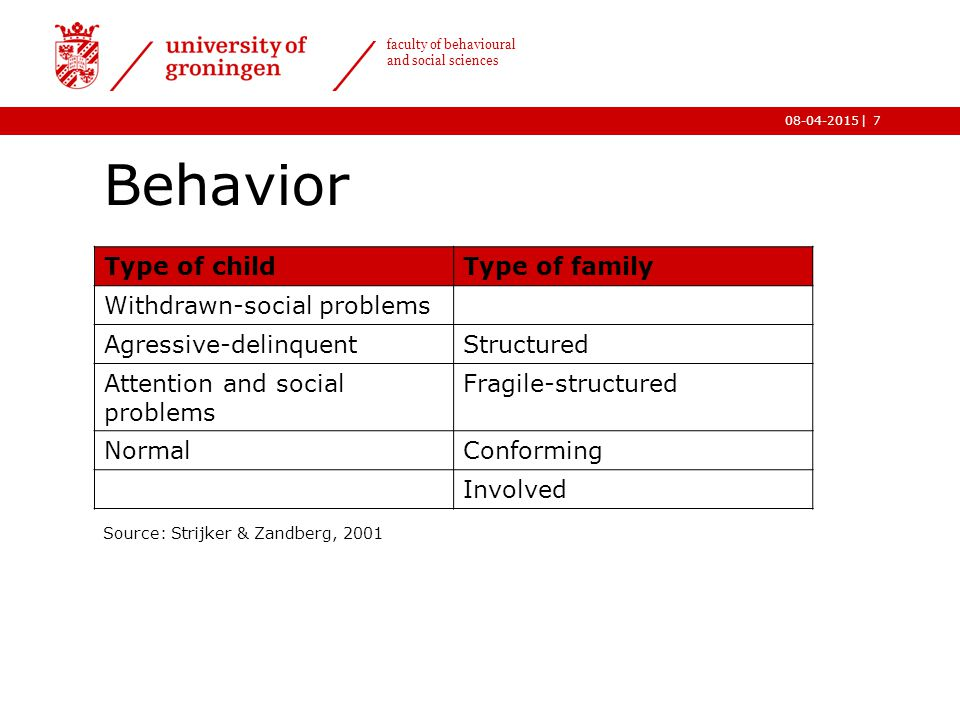 | faculty of behavioural and social sciences 08-04-2015 Behavior Source: Strijker & Zandberg, 2001 7 Type of childType of family Withdrawn-social prob