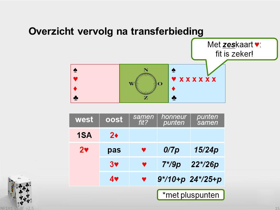 v2.5 NF1H1 v2.7f 15 ♠♥♦♣♠♥♦♣ westoost samen fit.