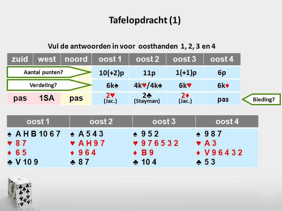 v2.5 Tafelopdracht (1) Vul de antwoorden in voor oosthanden 1, 2, 3 en 4 oost 1oost 2oost 3oost 4 ♠A H B 10 6 7 ♥8 7 ♦6 5 ♣V 10 9 ♠A 5 4 3 ♥A H 9 7 ♦9 6 4 ♣8 7 ♠9 5 2 ♥9 7 6 5 3 2 ♦B 9 ♣10 4 ♠9 8 7 ♥A 3 ♦V 9 6 4 3 2 ♣5 3 zuidwestnoordoost 1oost 2oost 3oost 4 pas1SApas 2 ♣ (Stayman) pas 10(+2)p 6p1(+1)p 11p 6k ♠ 6k ♦ 6k ♥ 4k ♥ /4k ♠ Aantal punten.