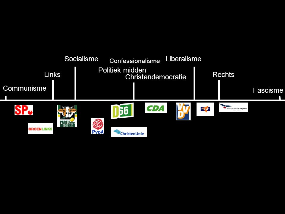 23 Communisme LiberalismeSocialisme RechtsLinks Fascisme Christendemocratie Politiek midden Confessionalisme