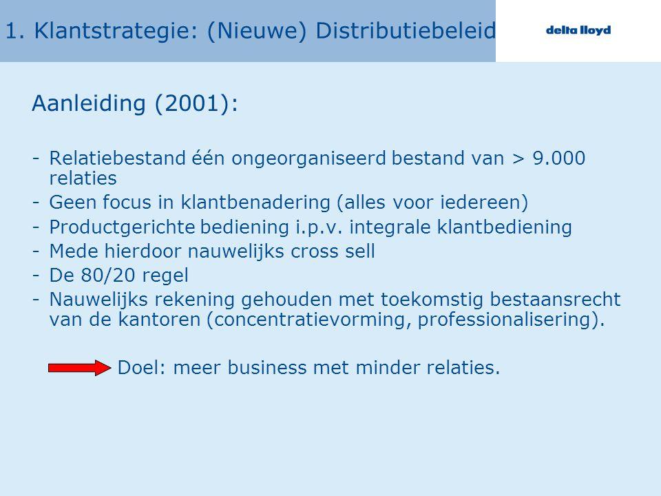1. Klantstrategie: (Nieuwe) Distributiebeleid Aanleiding (2001): -Relatiebestand één ongeorganiseerd bestand van > 9.000 relaties -Geen focus in klant