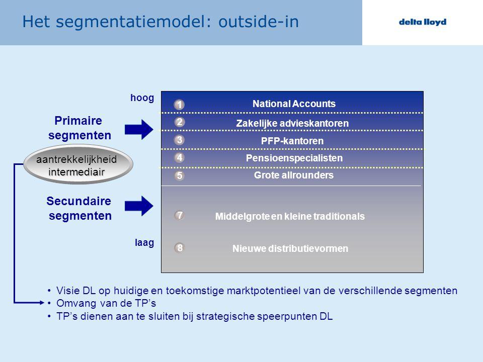 aantrekkelijkheidintermediair Primaire segmenten Secundaire segmenten hoog laag Het segmentatiemodel: outside-in National Accounts 1 Zakelijke adviesk